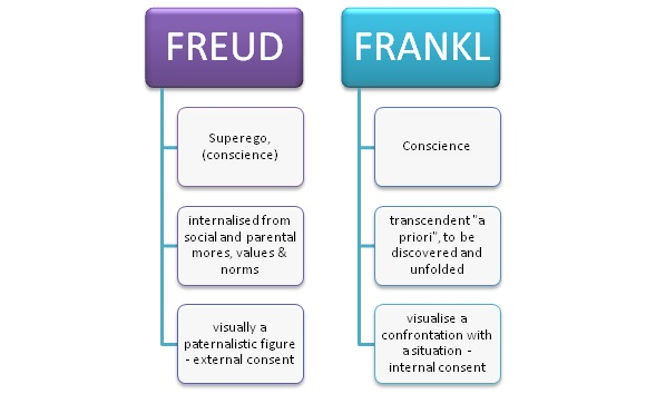 a comparison of existentialism of frankl and beckett Background on existentialism [to bottom of this page] viktor frankl was one of the main influences behind the popularity of existential therapy.